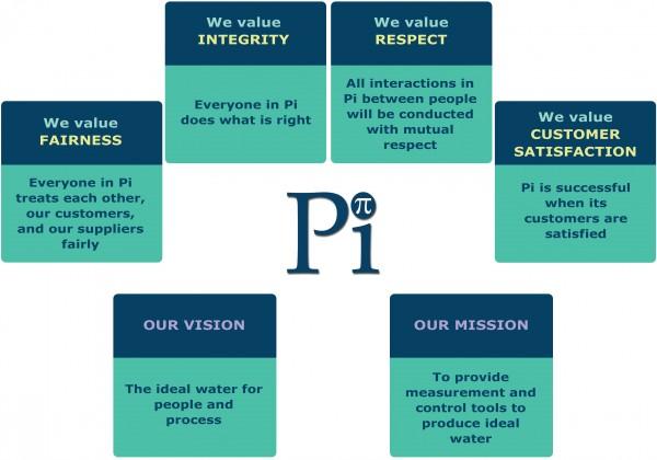 Pi Values