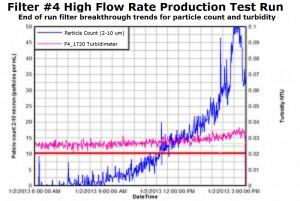Filter Breakthrough Graph